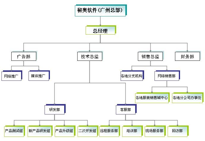 一个服装店的企业组织结构图